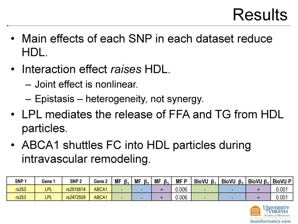 Results • Main effects of each SNP in each dat...