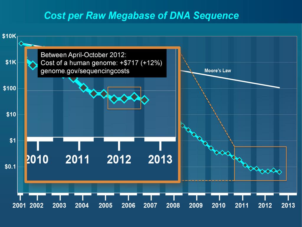 Between April-October 2012: Cost of a human gen...