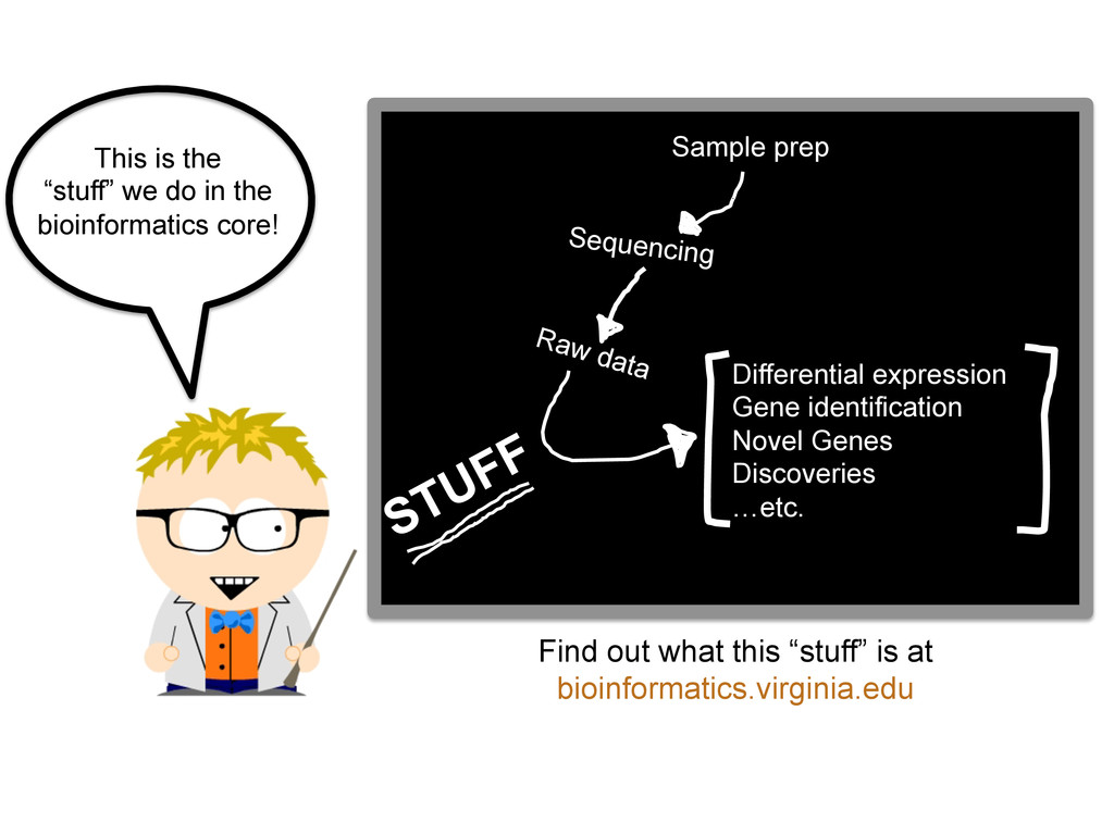 Sample prep Sequencing Raw data Differential ex...