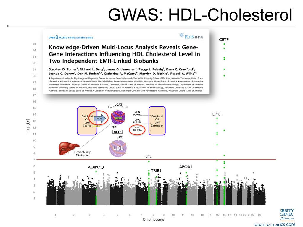 GWAS: HDL-Cholesterol Peripheral Cell Lipid Sou...