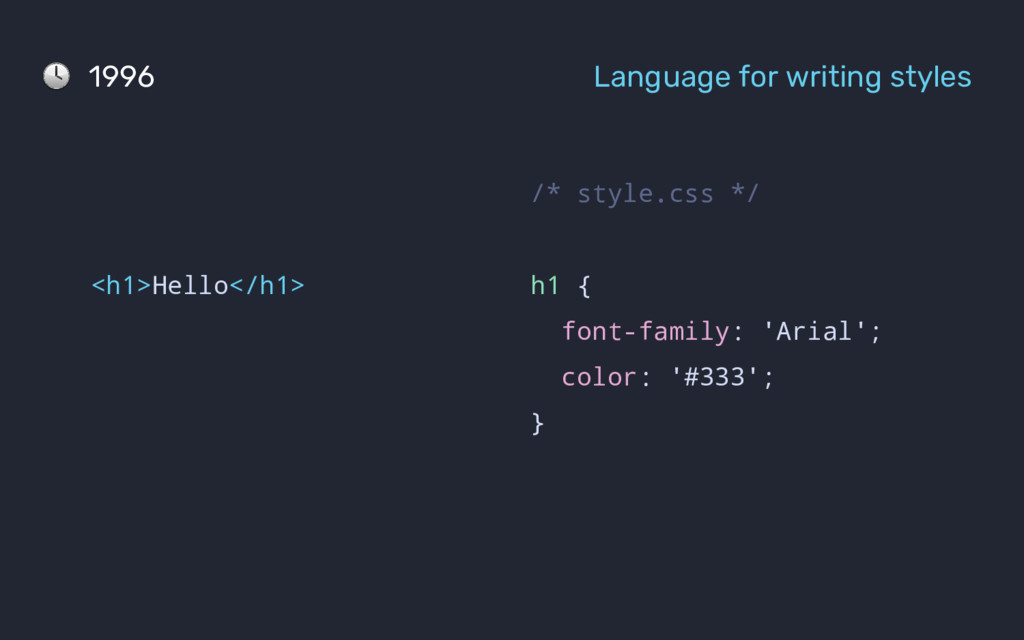 1996 Language for writing styles <h1>Hello</h1>...