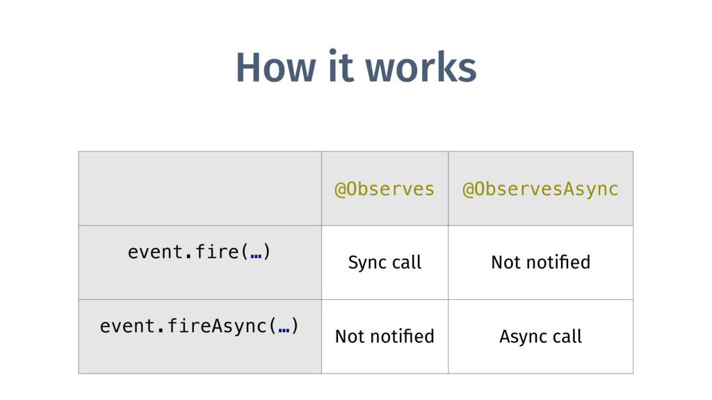 How it works @Observes @ObservesAsync event.fir...