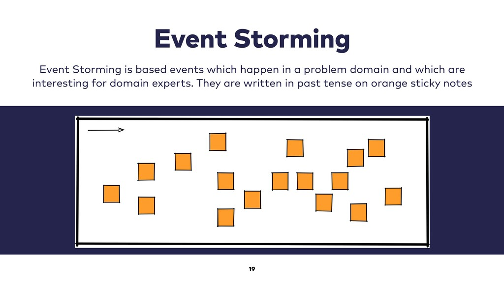 19 Event Storming   Event Storming is based eve...