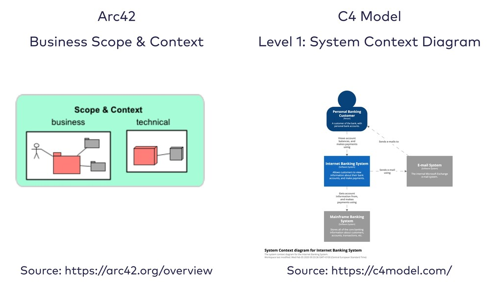 Arc42   Business Scope & Context C4 Model   Lev...
