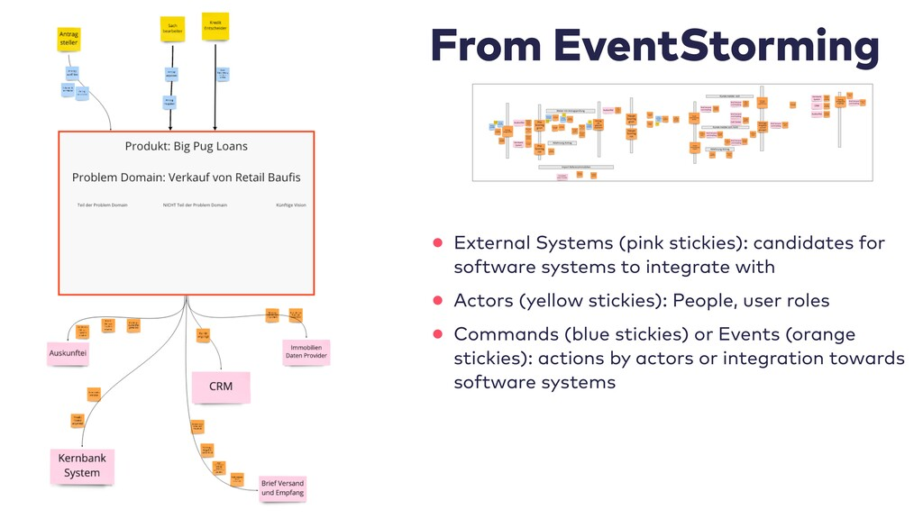 From EventStorming   • External Systems (pink s...