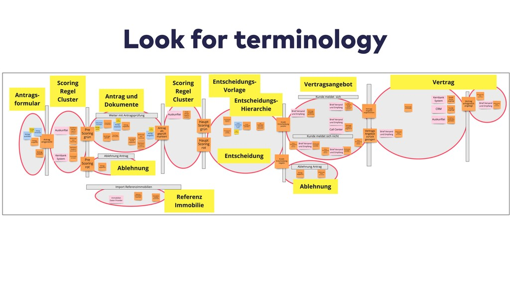 Look for terminology