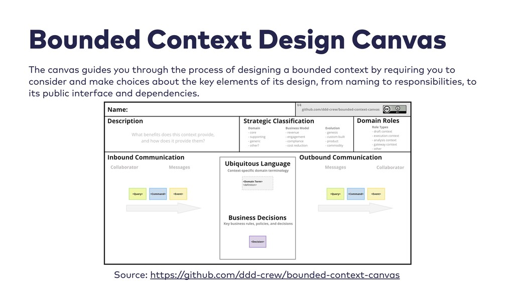 40 Bounded Context Design Canvas   The canvas g...