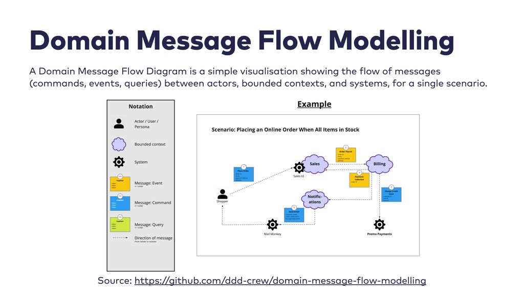 47 Domain Message Flow Modelling   A Domain Mes...