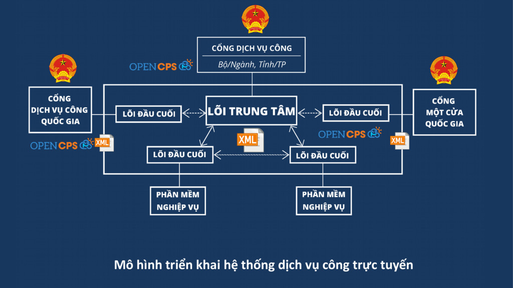 Mô hình triển khai hệ thống dịch vụ công trực t...