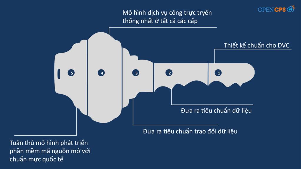 1 2 3 4 5 Thiết kế chuẩn cho DVC Đưa ra tiêu ch...