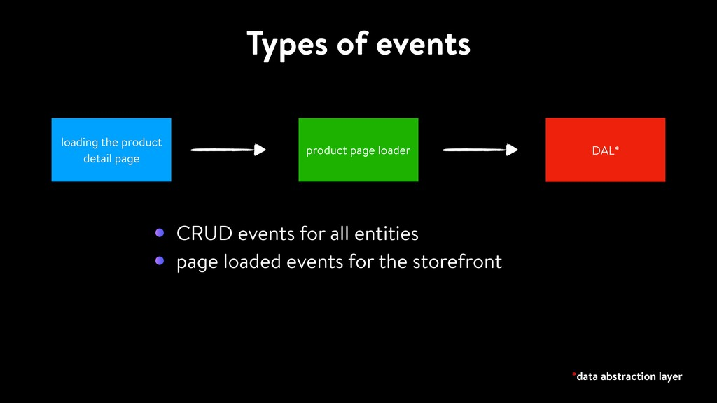 Types of events loading the product detail page...