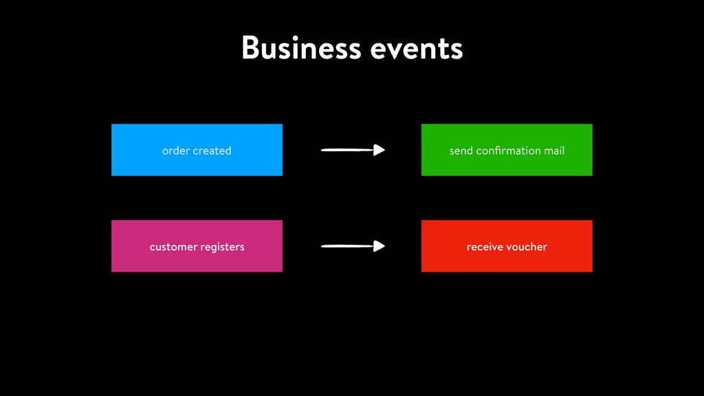 Business events order created send confirmation ...
