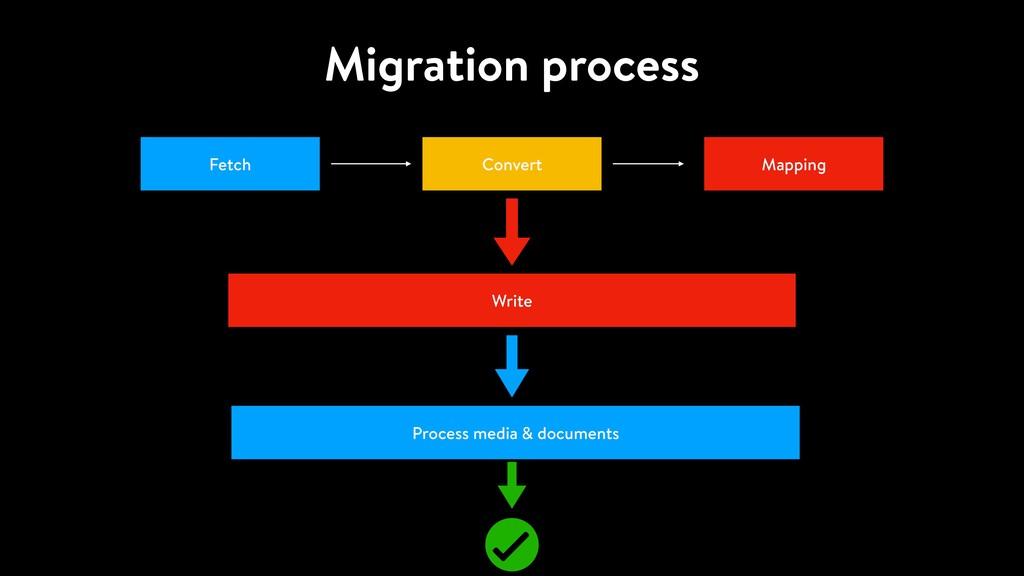 Migration process Fetch Convert Mapping Write P...