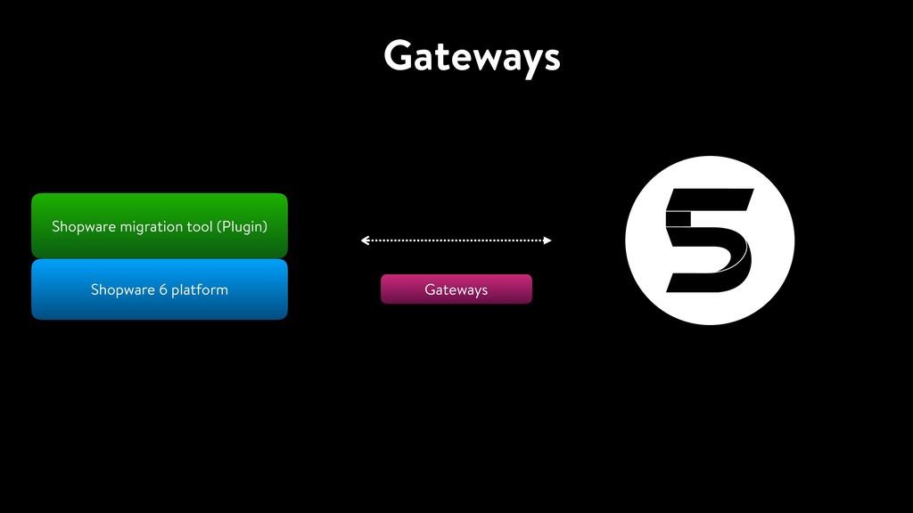 Gateways Shopware 6 platform Shopware migration...