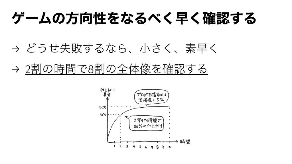 ήʔϜͷํੑΛͳΔ͘ૣ֬͘͢Δ → Ͳ͏ࣦͤഊ͢ΔͳΒɺখ͘͞ɺૉૣ͘ → 2ׂͷؒͰ...