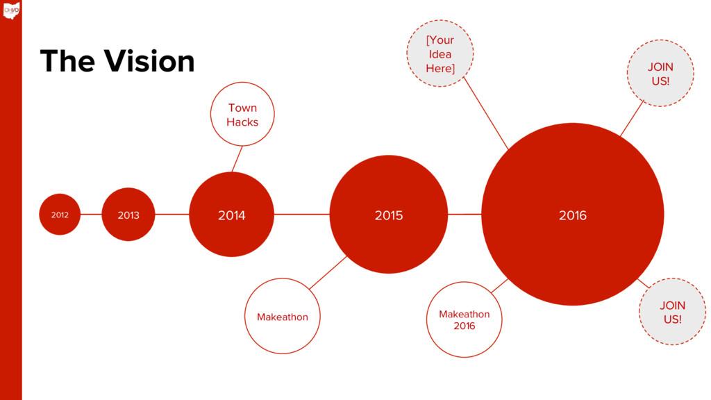 2013 2012 2014 The Vision 2015 2016 Makeathon T...