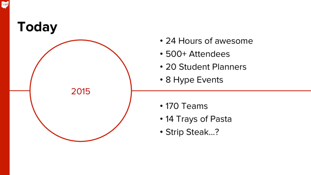 2015 Today •  24 Hours of awesome •  500+ Atten...