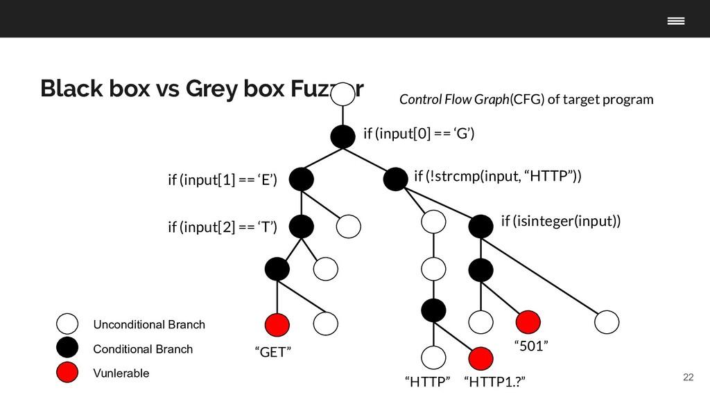 22 Black box vs Grey box Fuzzer Unconditional B...