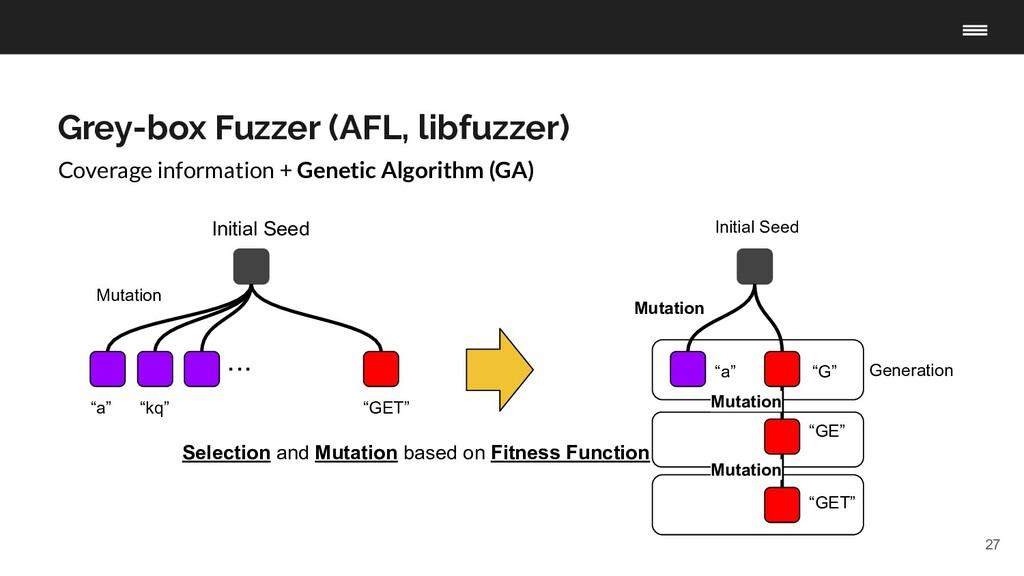 "27 Initial Seed ""a"" ・・・ ""kq"" Mutation ""GET"" Cov..."