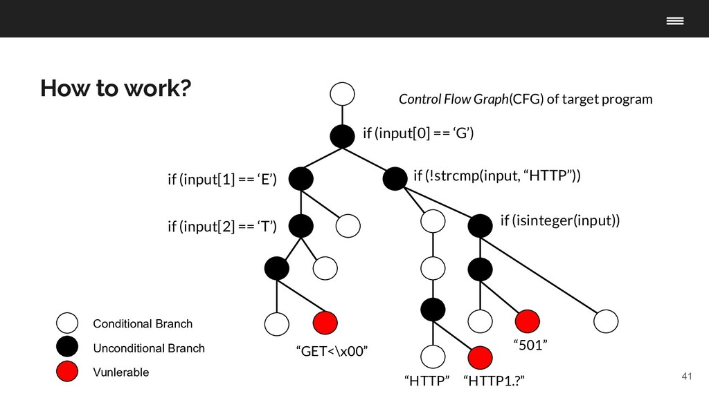 41 How to work? Conditional Branch Unconditiona...