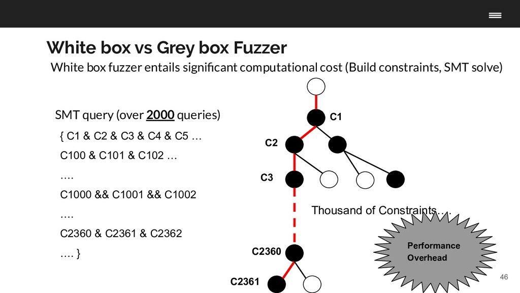 46 White box vs Grey box Fuzzer White box fuzze...