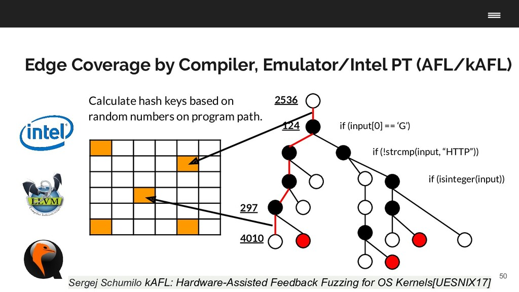50 Edge Coverage by Compiler, Emulator/Intel PT...