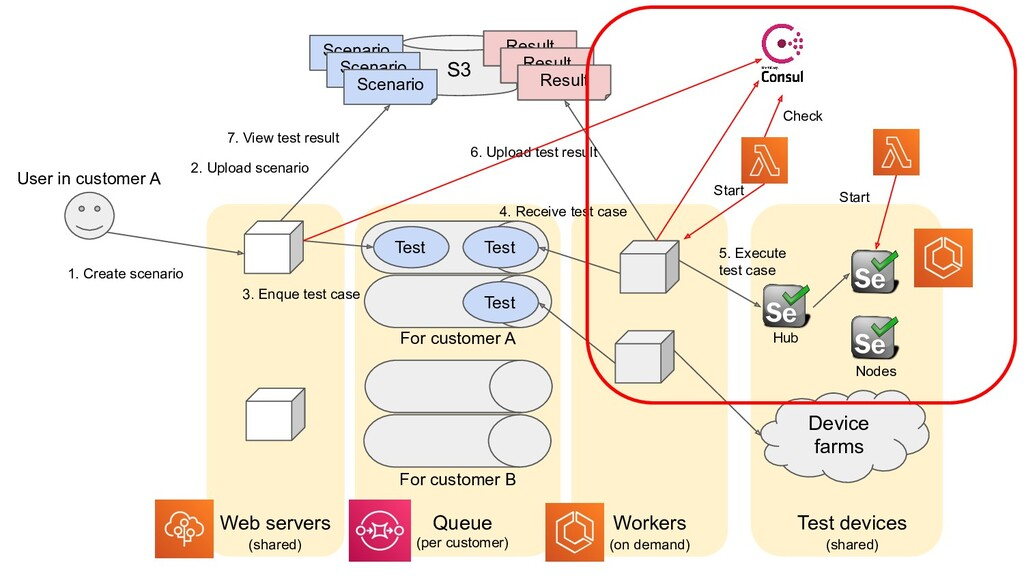 S3 Device farms Web servers Workers Queue Test ...
