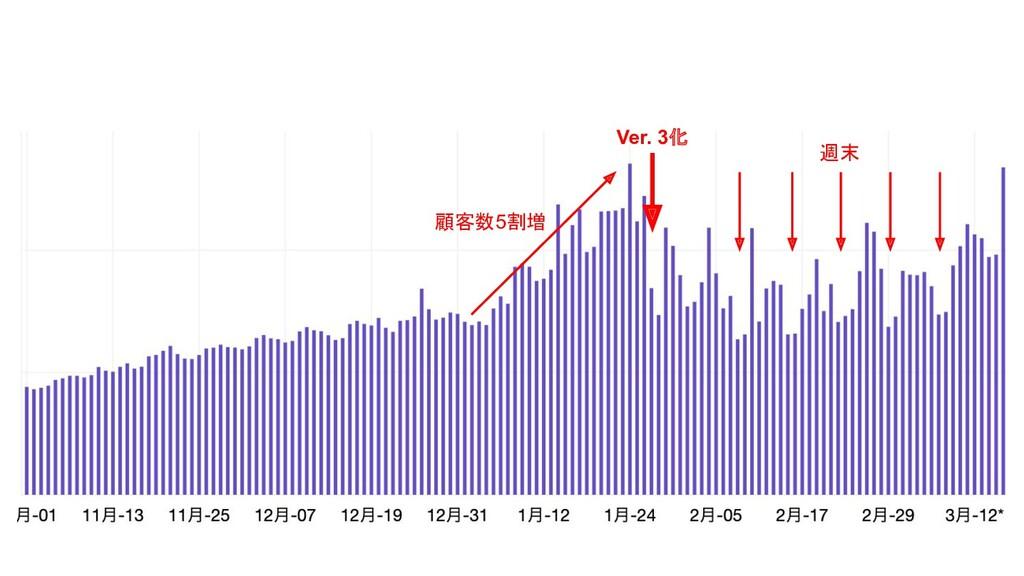 Ver. 3化 週末 顧客数5割増