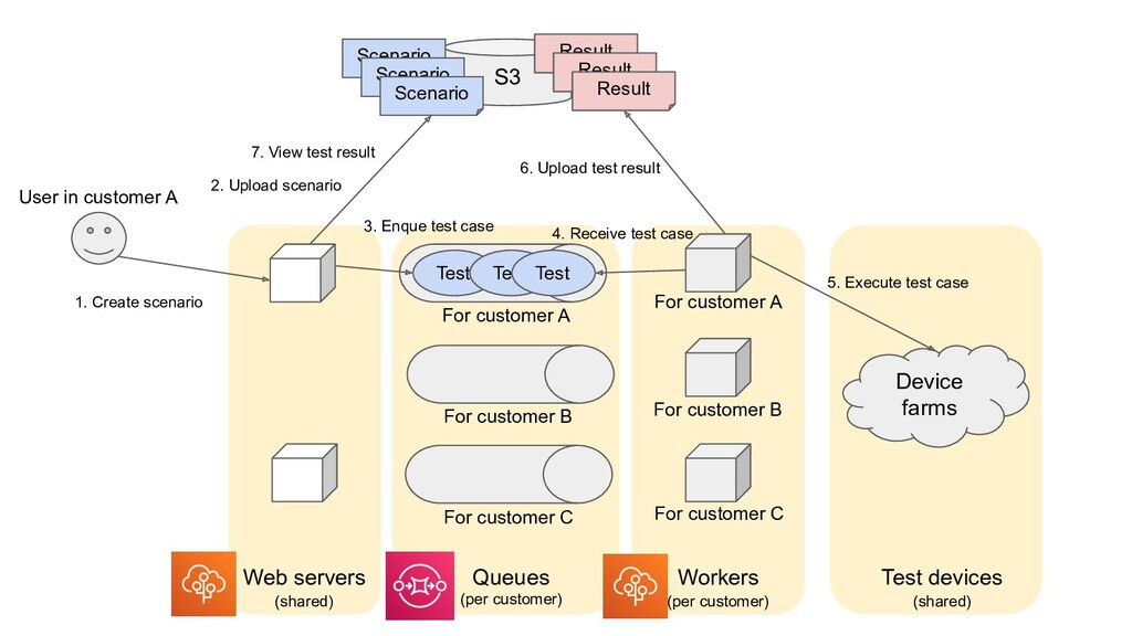 S3 Device farms Web servers Workers For custome...