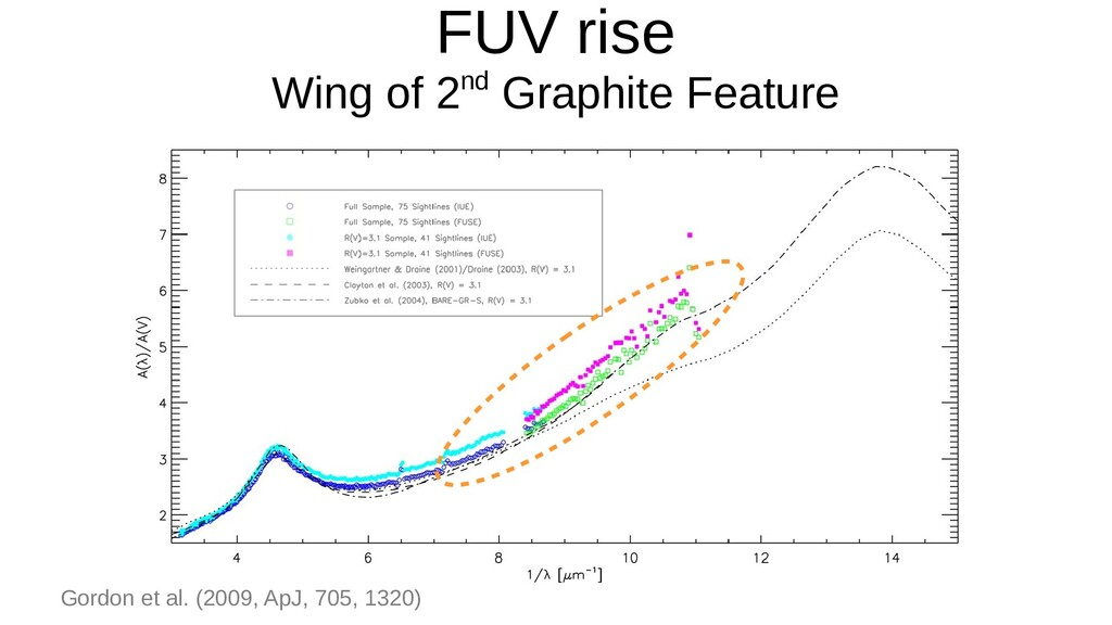 FUV rise Wing of 2nd Graphite Feature Gordon et...