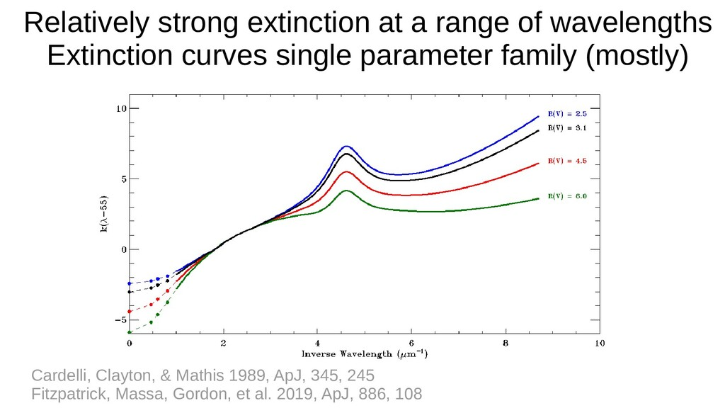Relatively strong extinction at a range of wave...