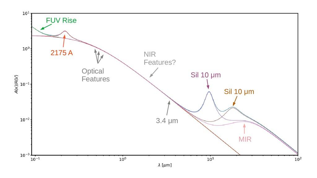 2175 A FUV Rise 3.4 μm NIR Features? Sil 10 μm ...