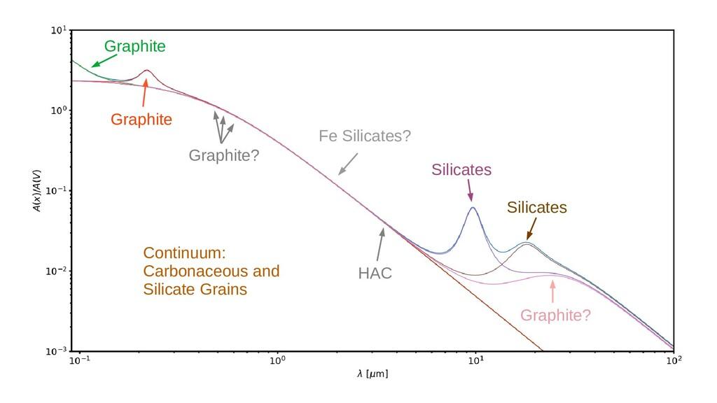 Graphite Graphite Graphite? Fe Silicates? Silic...