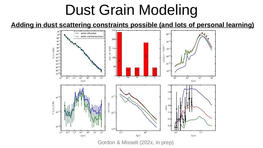 Dust Grain Modeling Gordon & Misselt (202x, in ...