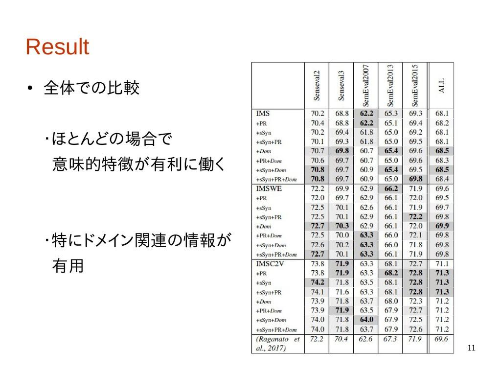 11 Result ● 全体での比較 ・ほとんどの場合で 意味的特徴が有利に働く ・特にドメイ...