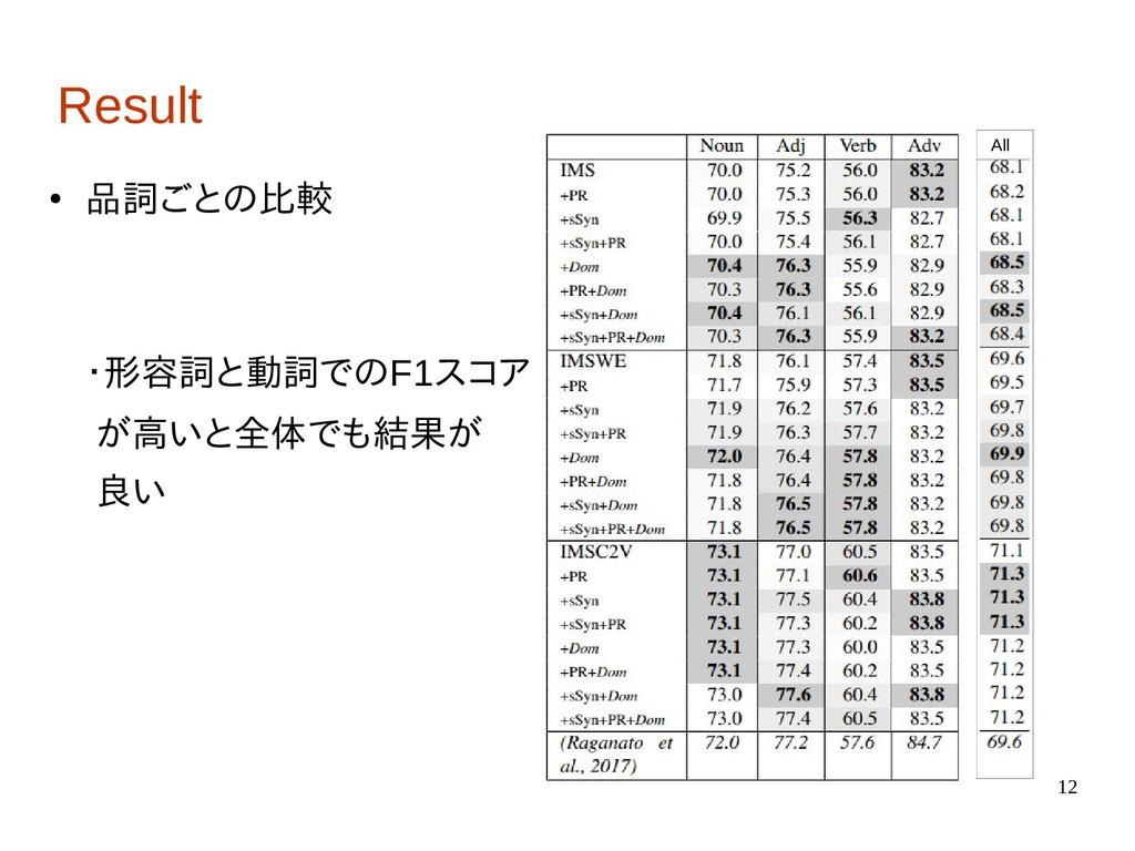 12 Result ● 品詞ごとの比較 ・形容詞と動詞でのF1スコア が高いと全体でも結果が ...