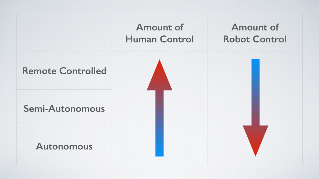 Amount of Human Control Amount of Robot Control...