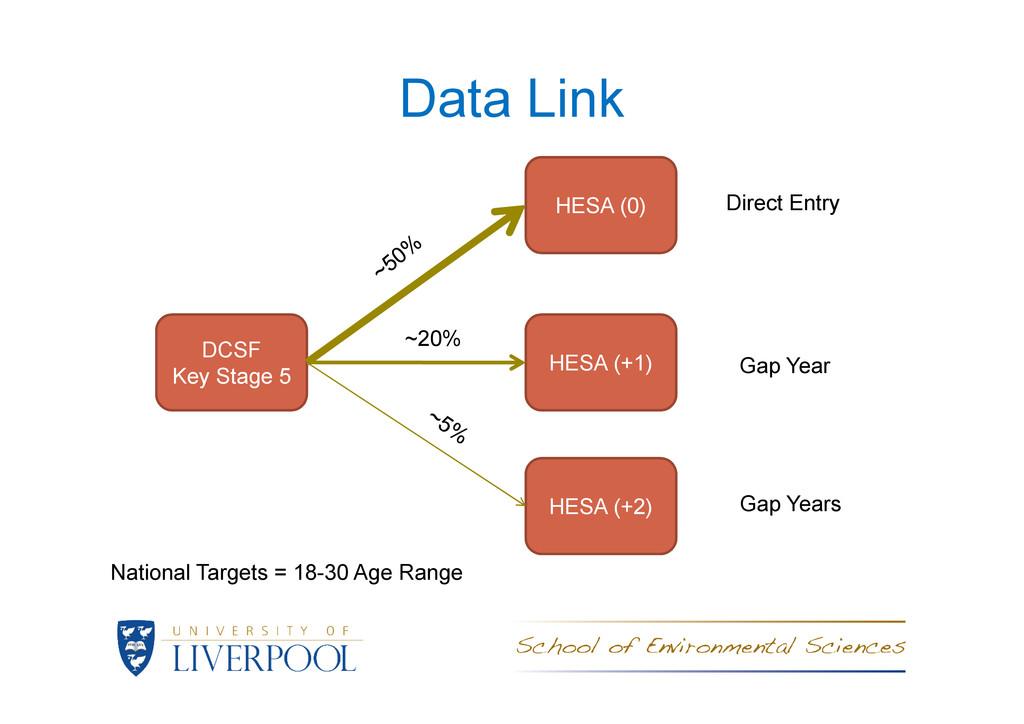 Data Link DCSF HESA (0) HESA (+1) ~20% Direct E...