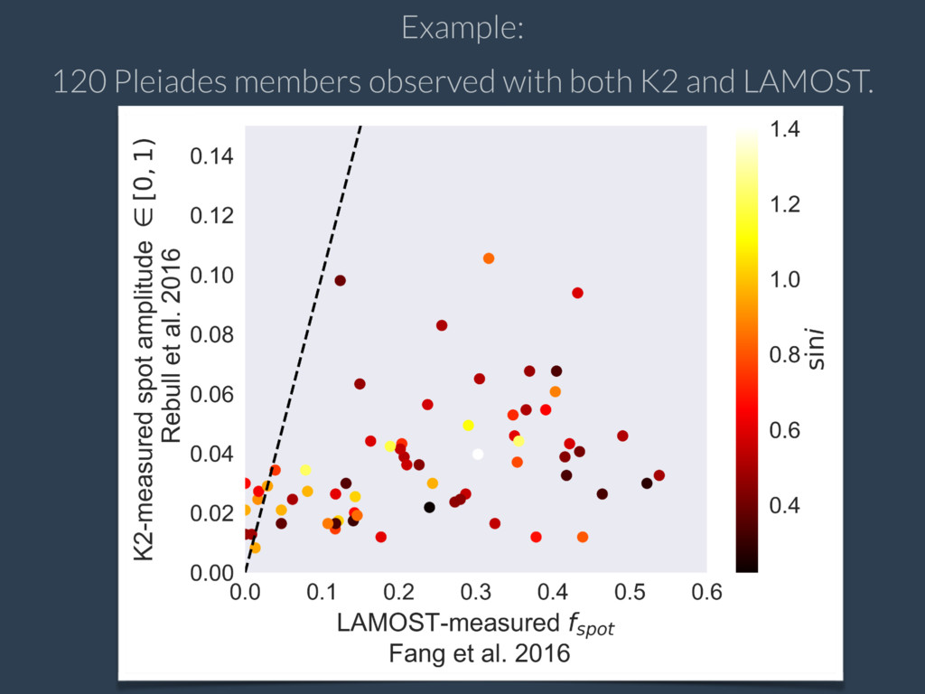 Example: 120 Pleiades members observed with bot...
