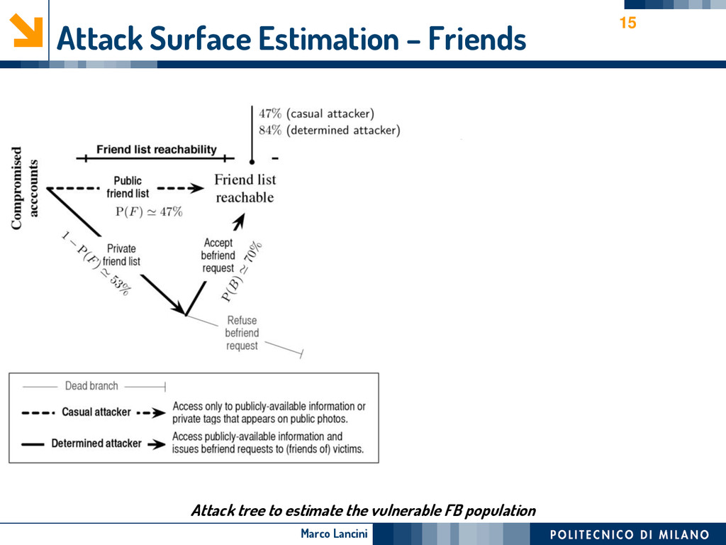 Marco Lancini Attack Surface Estimation – Frien...