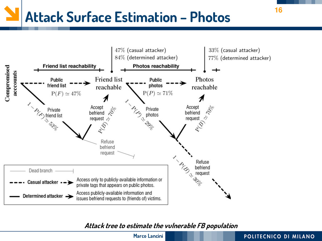 Marco Lancini Attack Surface Estimation – Photo...