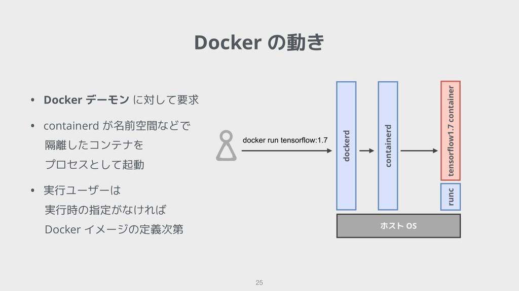 !25 Docker の動き • Docker デーモン に対して要求 • container...