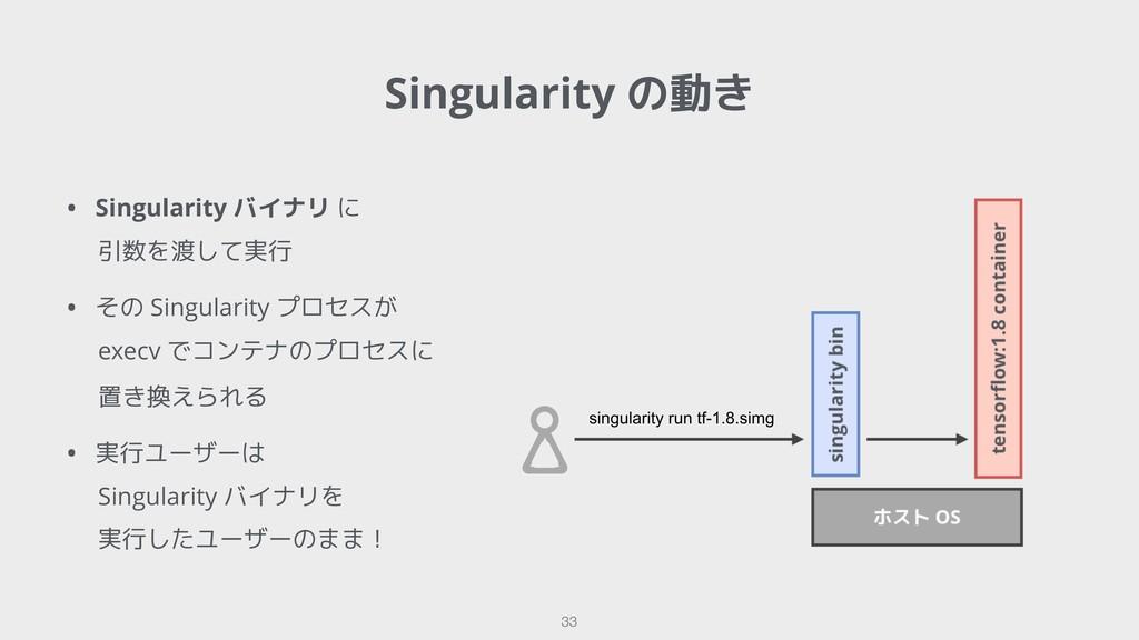 !33 Singularity の動き • Singularity バイナリ に 引数を渡して...