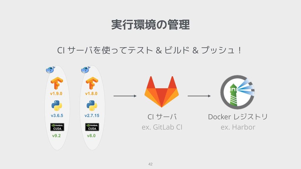 !42 実行環境の管理 CI サーバを使ってテスト & ビルド & プッシュ! ex. Git...