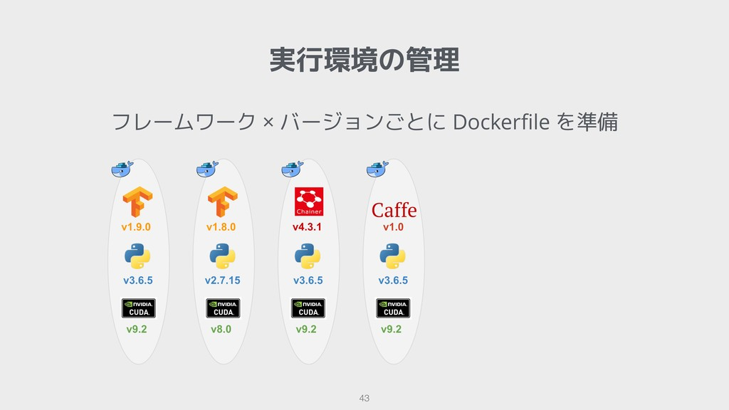 !43 実行環境の管理 フレームワーク × バージョンごとに Dockerfile を準備
