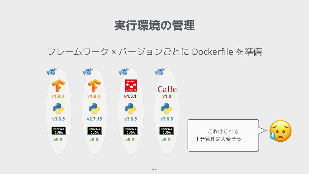 !44 実行環境の管理 フレームワーク × バージョンごとに Dockerfile を準備  こ...