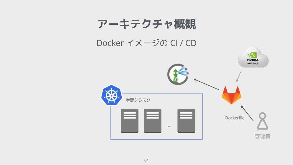 Docker イメージの CI / CD アーキテクチャ概観 !64 学習クラスタ … 管理者...
