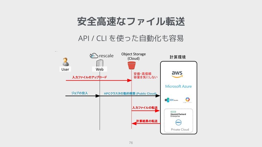 !76 安全高速なファイル転送 API / CLI を使った自動化も容易