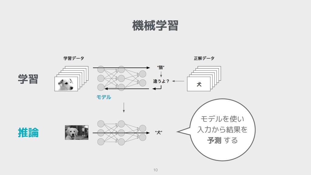機械学習 !10 学習 推論 モデルを使い 入力から結果を 予測 する