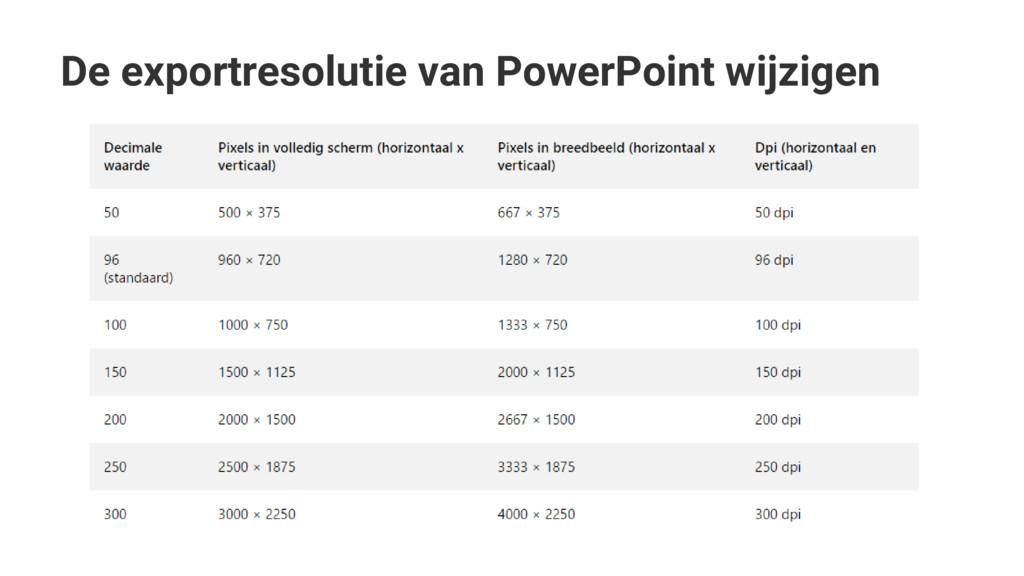 De exportresolutie van PowerPoint wijzigen